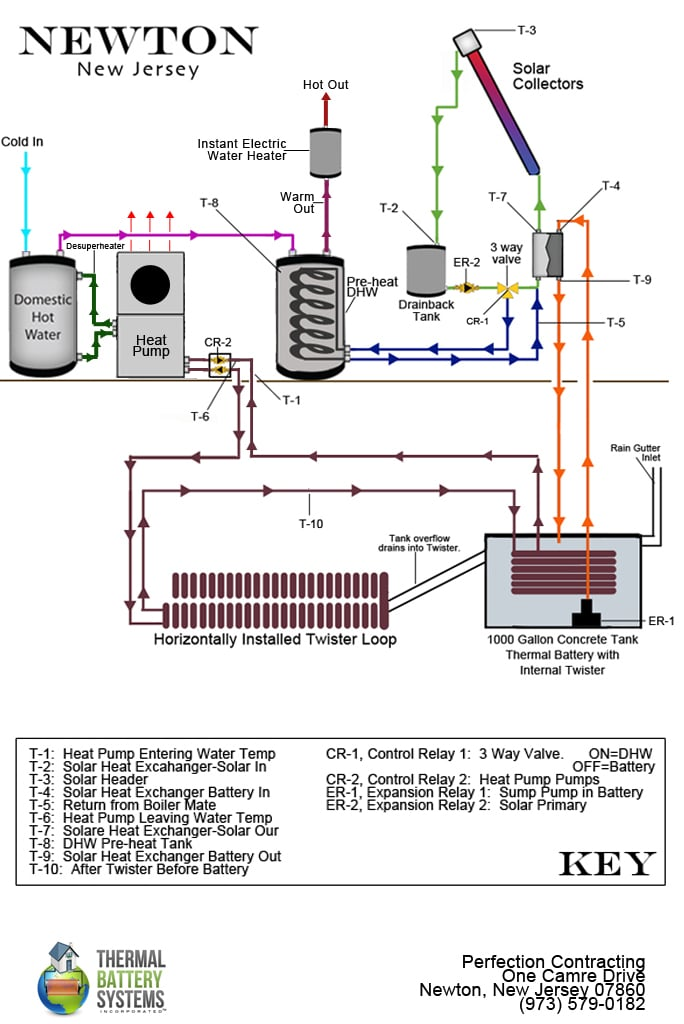 Newton, New Jersey - Thermal Battery Systems | Thermal Battery Systems